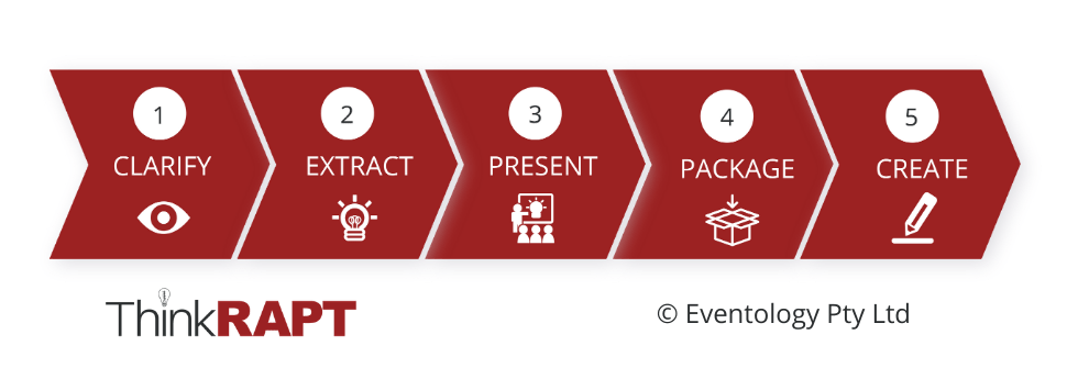 5 arrows that show a streamline service delivery for our Think RAPT System. 1. Clarify, 2, Extract, 3. Present, 4. Package, 5. Create.