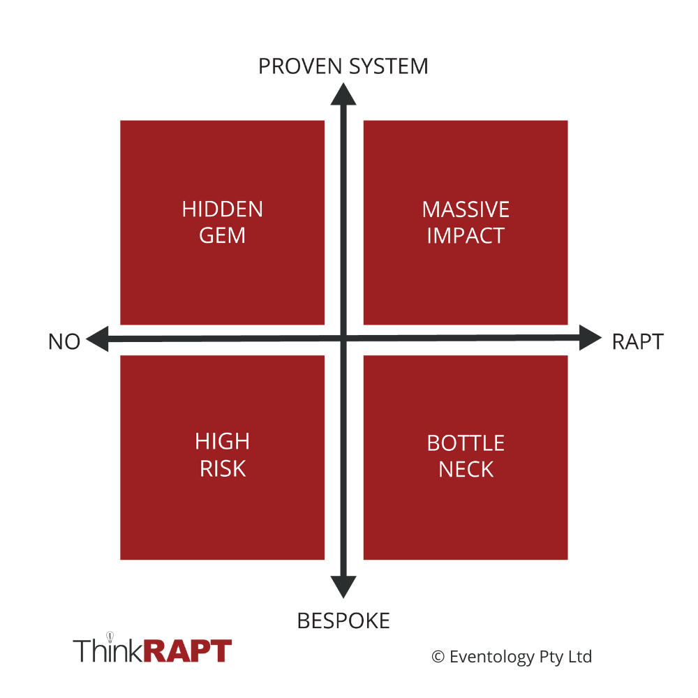 think rapt results model that has two axis with high risk, hidden gem, bottle neck, or massive impact quadrants