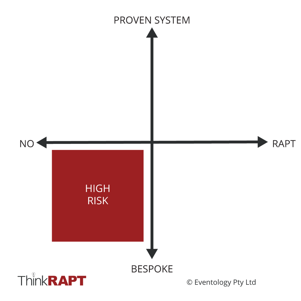 "Horizontal axis reads ""No"" on the left and ""RAPT"" on the right. Vertical axis reads ""Bespoke"" at the bottom and ""Proven System"" at the top. The bottom left quadrant is red and says ""High Risk""."