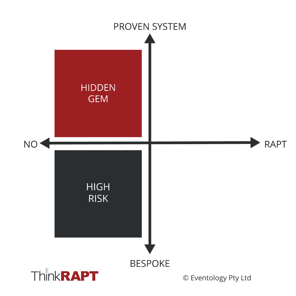 "Horizontal axis reads ""No"" on the left and ""RAPT"" on the right. Vertical axis reads ""Bespoke"" at the bottom and ""Proven System"" at the top. The bottom left quadrant says ""High Risk"". Top left quadrant is red and says ""Hidden Gem"""