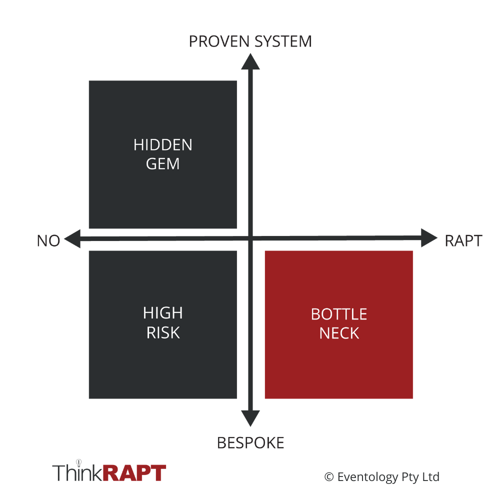 "Horizontal axis reads ""No"" on the left and ""RAPT"" on the right. Vertical axis reads ""Bespoke"" at the bottom and ""Proven System"" at the top. The bottom left quadrant says ""High Risk"". Top left quadrant says ""Hidden Gem"". Bottom right quadrant says ""Bottle Neck"""