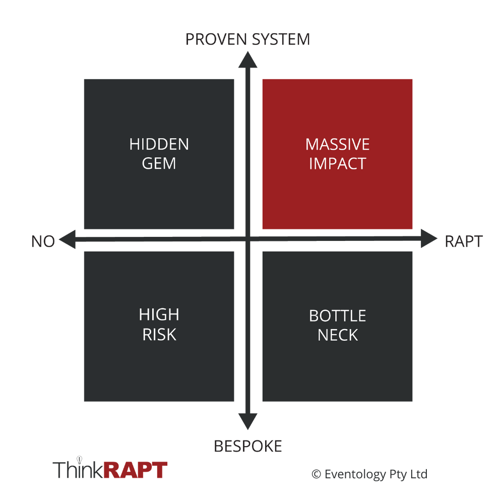 "Horizontal axis reads ""No"" on the left and ""RAPT"" on the right. Vertical axis reads ""Bespoke"" at the bottom and ""Proven System"" at the top. The bottom left quadrant says ""High Risk"". Top right quadrant is red and says ""Massive Impact""."