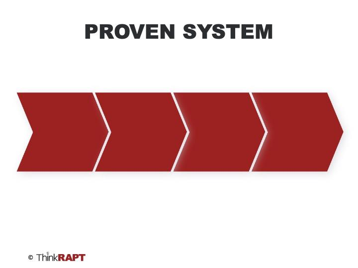 White background with 4 interconnected red arrows. Title at the top reads PROVEN SYSTEM