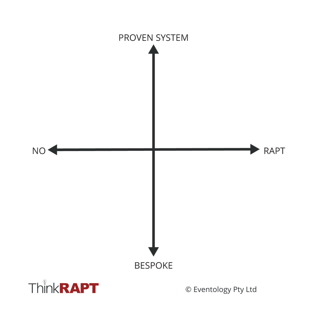 "Horizontal axis reads ""No"" on the left and ""RAPT"" on the right. Vertical axis reads ""Bespoke"" at the bottom and ""Proven System"" at the top."