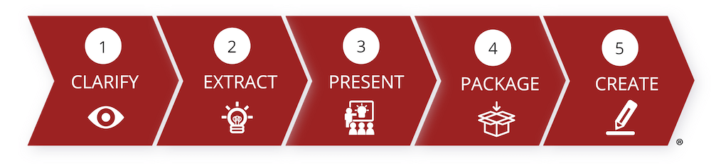 Think RAPT 5 Stage Process
